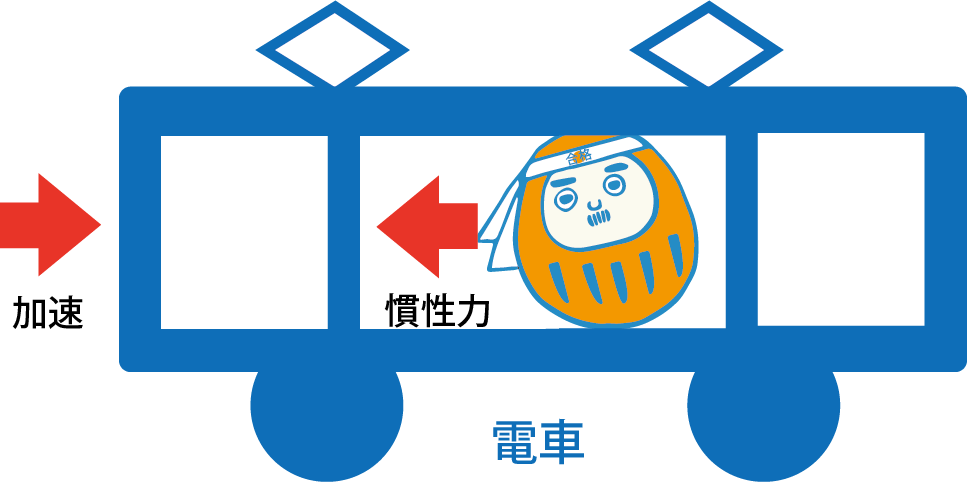 慣性の法則とは?3分で分かる電車の例