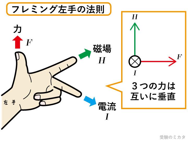 左手 法則 の の フレミング