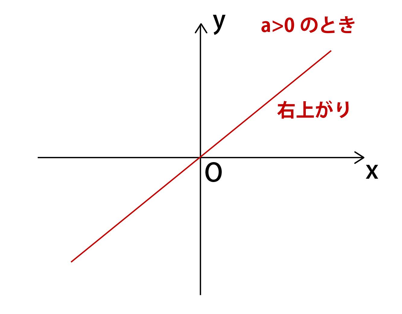 「一次関数」の画像検索結果