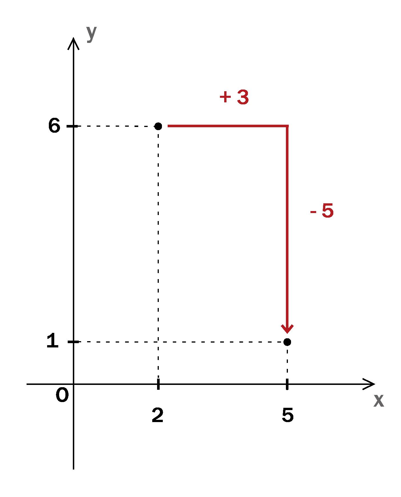 二次関数グラフの書き方 頂点を一発で求める方法とは 高校生向け受験