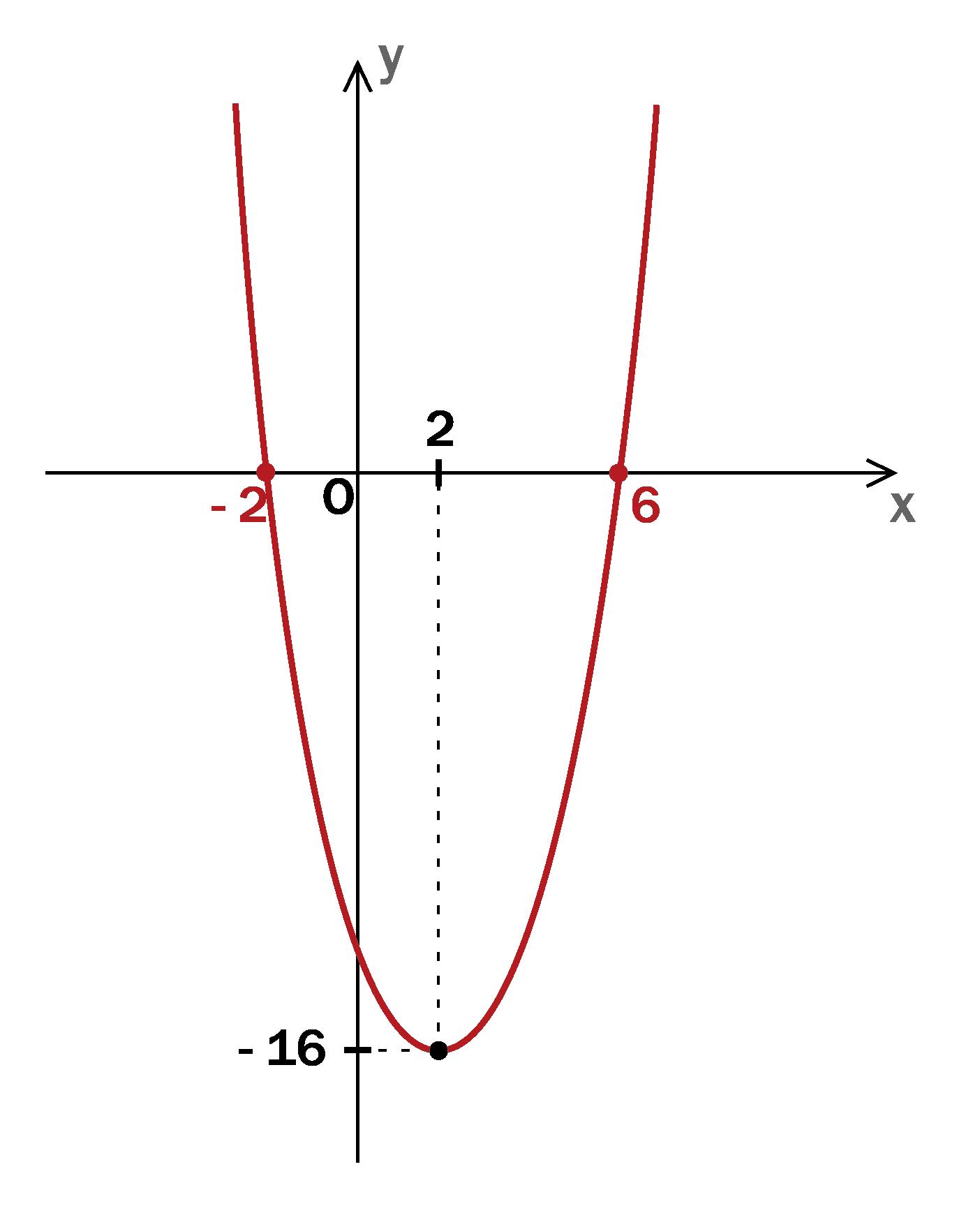二次関数グラフの書き方&頂点を一発で求める方法とは?|高校生向け受験応援メディア「受験のミカタ」